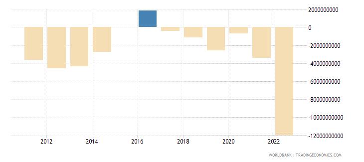 austria terms of trade adjustment constant lcu wb data