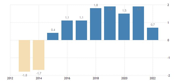 austria terms of trade exports of services eurostat data