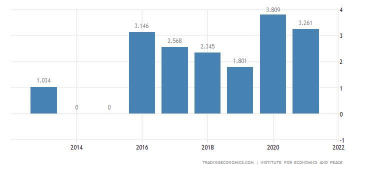 Austria Terrorism Index