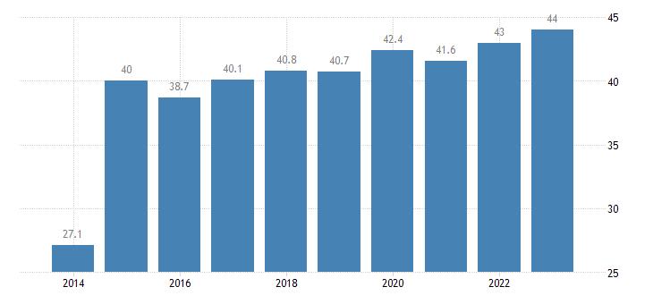 austria tertiary educational attainment age group 30 34 eurostat data