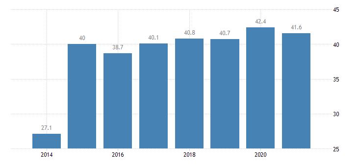 austria tertiary educational attainment eurostat data