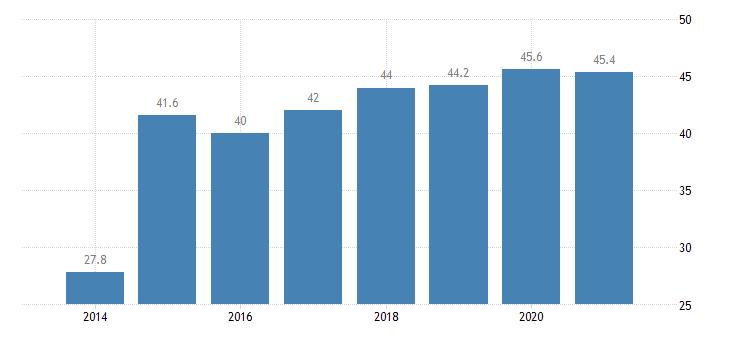 austria tertiary educational attainment females eurostat data