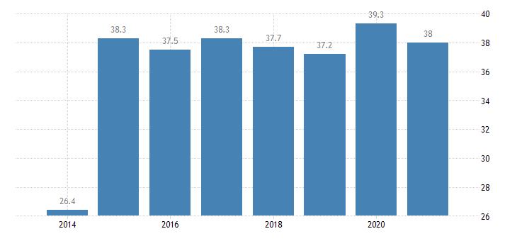 austria tertiary educational attainment males eurostat data