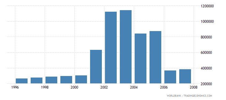 austria total businesses registered number wb data