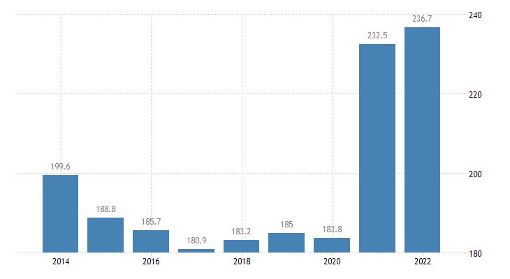 austria total financial sector liabilities currency deposits eurostat data