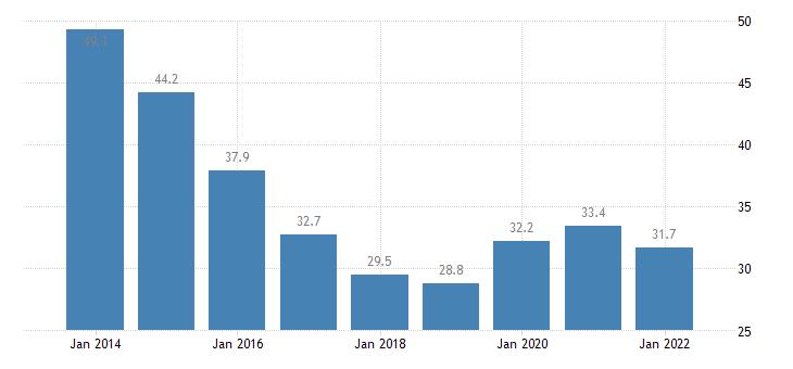 austria total financial sector liabilities debt securities consolidated eurostat data