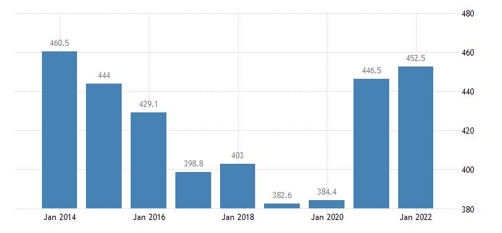 austria total financial sector liabilities excluding sdrs eurostat data