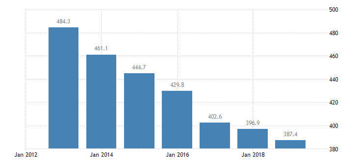austria total financial sector liabilities financial corporations eurostat data