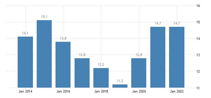 austria total financial sector liabilities loans eurostat data