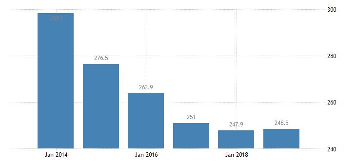 austria total financial sector liabilities monetary financial institutions eurostat data