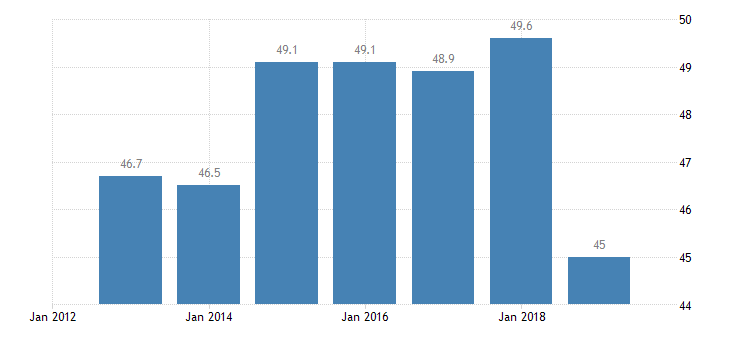 austria total financial sector liabilities non mmf investment funds eurostat data