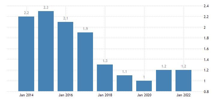 austria total financial sector liabilities other accounts receivable payable eurostat data