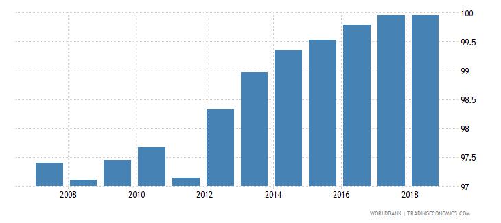 austria total net enrolment rate primary both sexes percent wb data