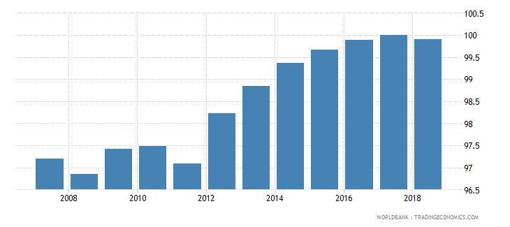 austria total net enrolment rate primary female percent wb data