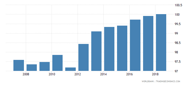 austria total net enrolment rate primary male percent wb data