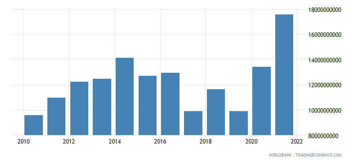 austria total reserves minus gold us dollar wb data