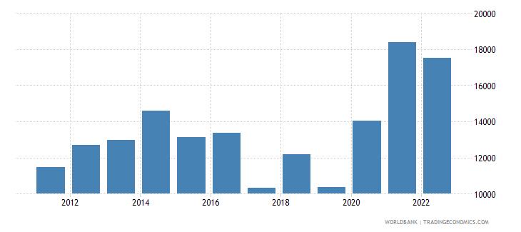 austria total reserves wb data