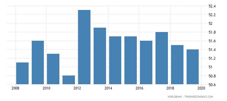 austria total tax rate percent of profit wb data