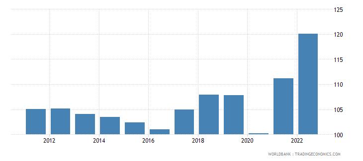 austria trade percent of gdp wb data