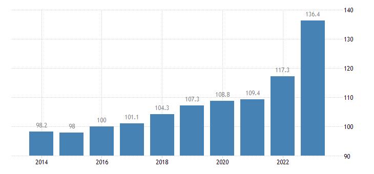 austria trade unit value indices export unit value idx 2015 100 eurostat data