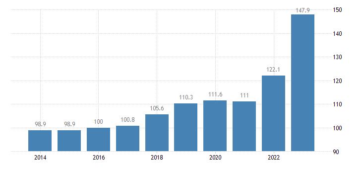 austria trade unit value indices import unit value idx 2015 100 eurostat data