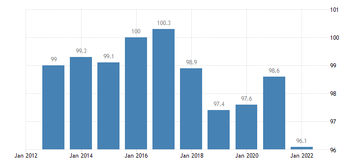 austria trade unit value indices terms of trade export import eurostat data