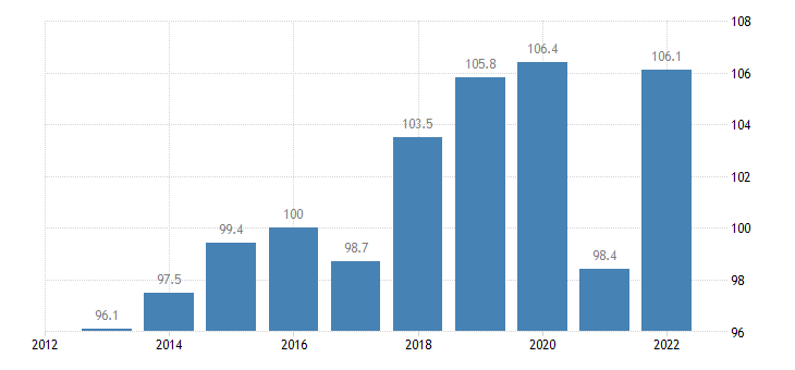 austria trade volume indices export volume idx 2015 100 eurostat data