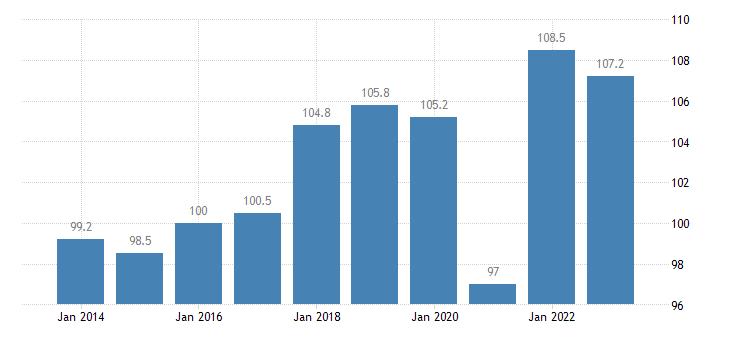 austria trade volume indices import volume idx 2015 100 eurostat data