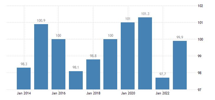 austria trade volume indices volume ratio export import eurostat data