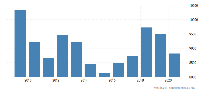 austria trademark applications nonresident by count wb data