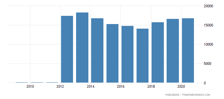 austria trademark applications resident by count wb data