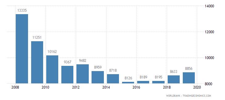 austria trademark applications total wb data