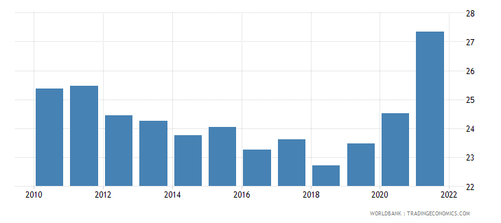 austria transport services percent of service exports bop wb data