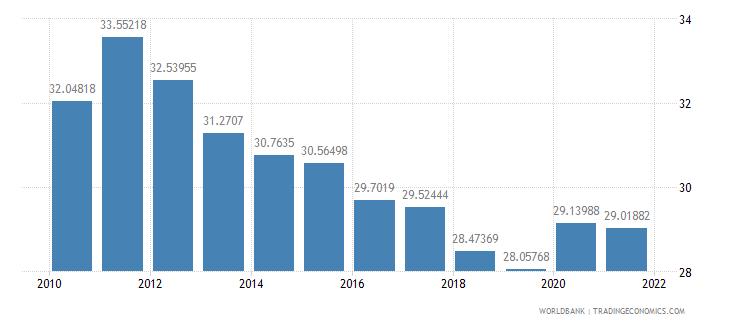 austria transport services percent of service imports bop wb data
