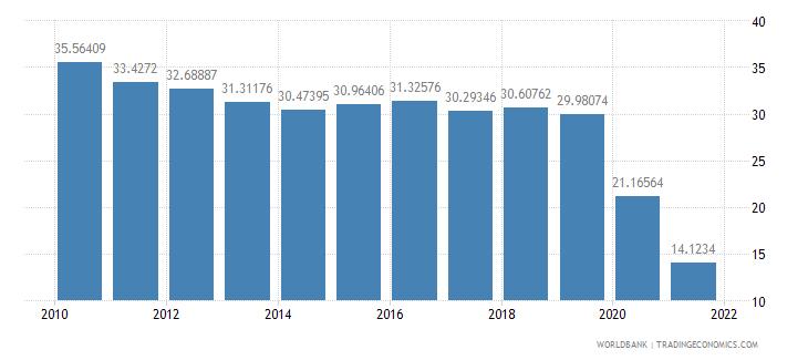austria travel services percent of service exports bop wb data
