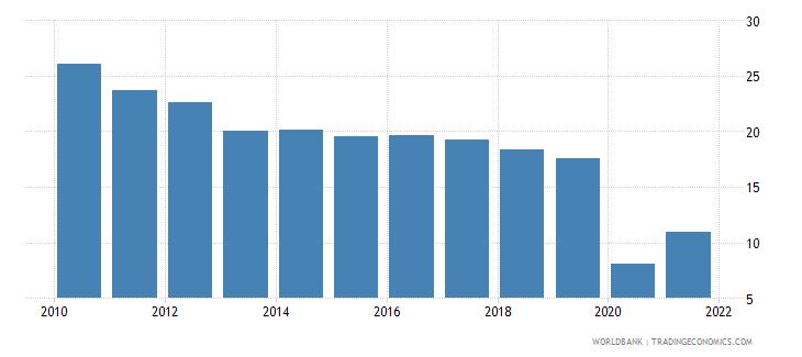 austria travel services percent of service imports bop wb data