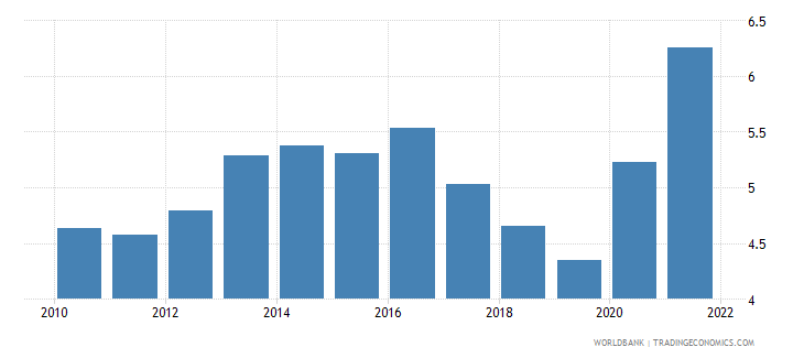 austria unemployment female percent of female labor force wb data