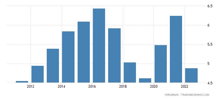 austria unemployment male percent of male labor force wb data