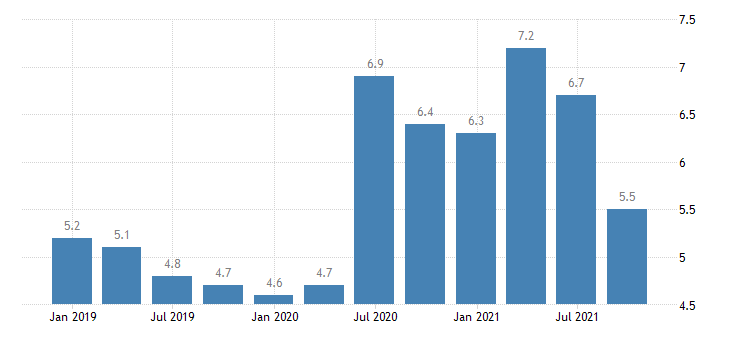 austria unemployment rate eurostat data