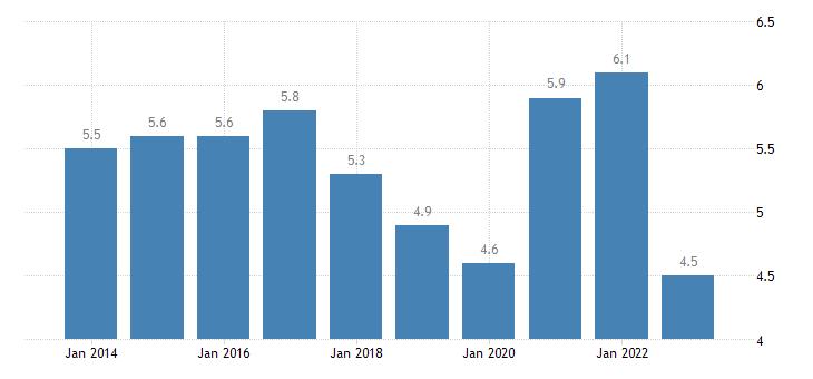 austria unemployment rate females eurostat data