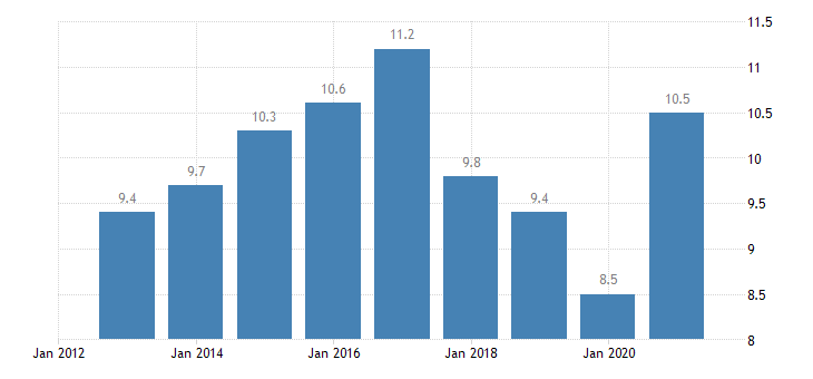 austria unemployment rate from 15 to 24 years eurostat data