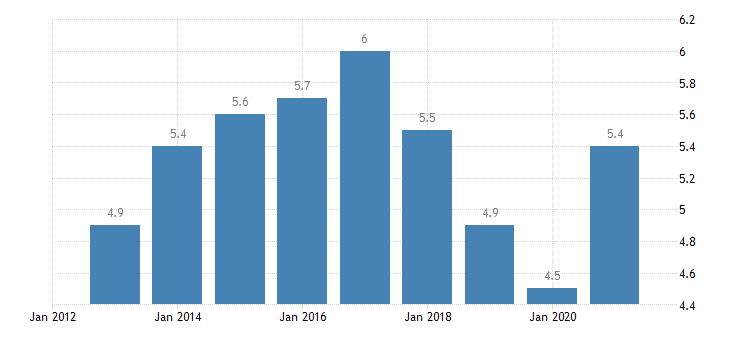 austria unemployment rate from 15 to 74 years eurostat data
