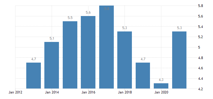 austria unemployment rate from 20 to 64 years eurostat data