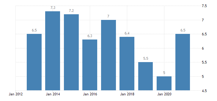 austria unemployment rate from 25 to 29 years eurostat data