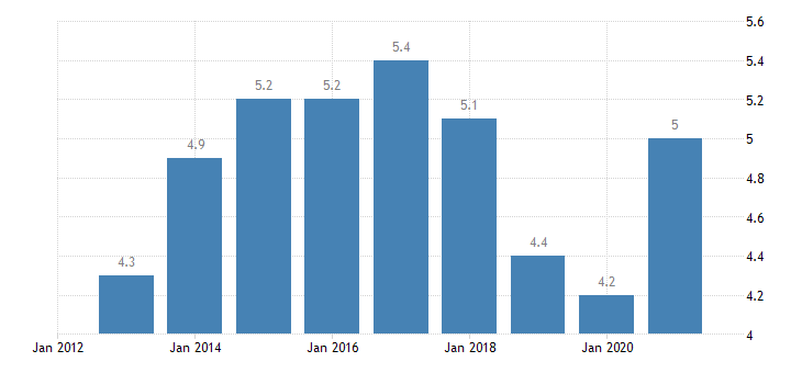 austria unemployment rate from 25 to 54 years eurostat data