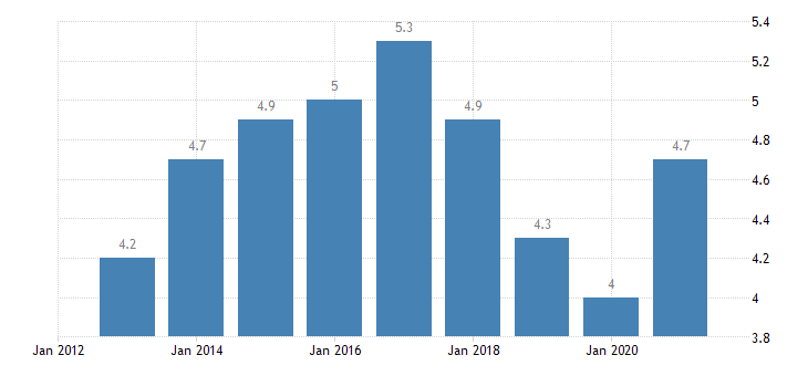 austria unemployment rate from 25 to 74 years eurostat data