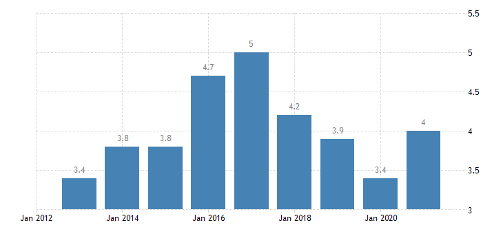 austria unemployment rate from 55 to 64 years eurostat data
