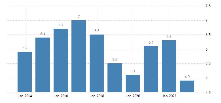 austria unemployment rate males eurostat data