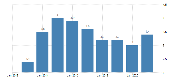 austria unemployment rate tertiary education levels 5 8 eurostat data