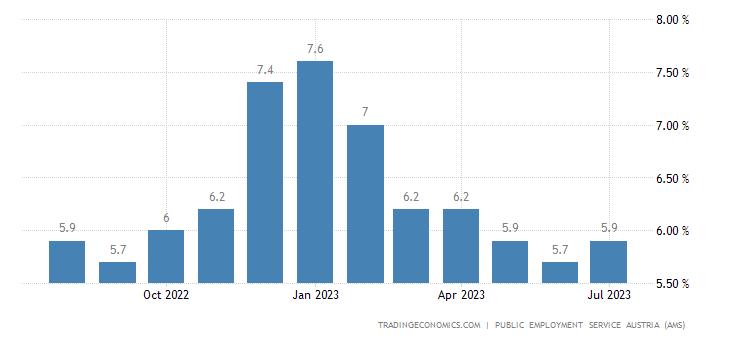 Austria Unemployment Rate